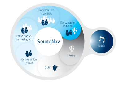 Unitron SoundNav North