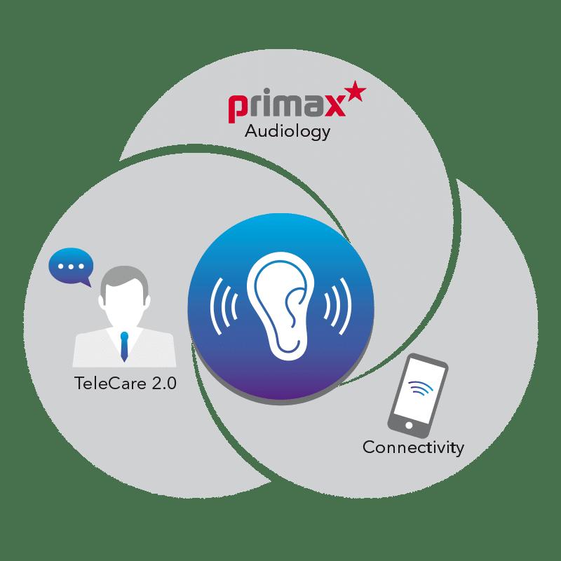 Siemens Pure Primax BT Hearing Aid